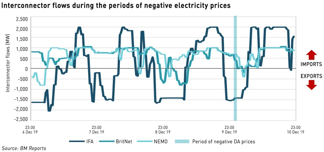 GB interconnector flows during periods of negative electricity prices