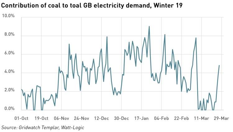 winter 19 coal use