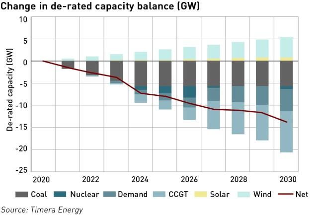 capacity deficit