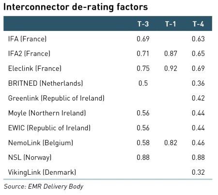 interconnector de-rating factors