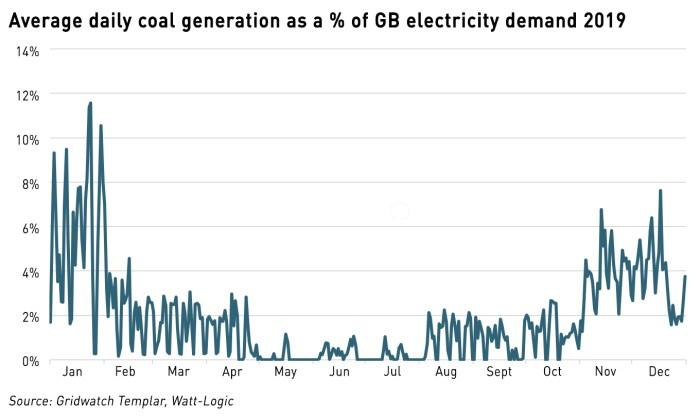 2019 coal use