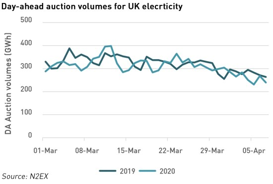 UK electricity traded volumes during covid-19