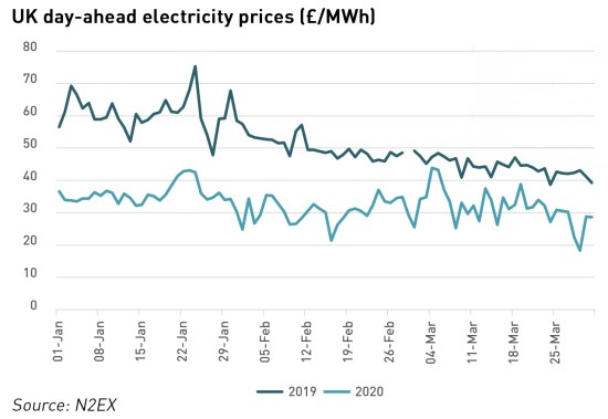 electricity prices during covid-19