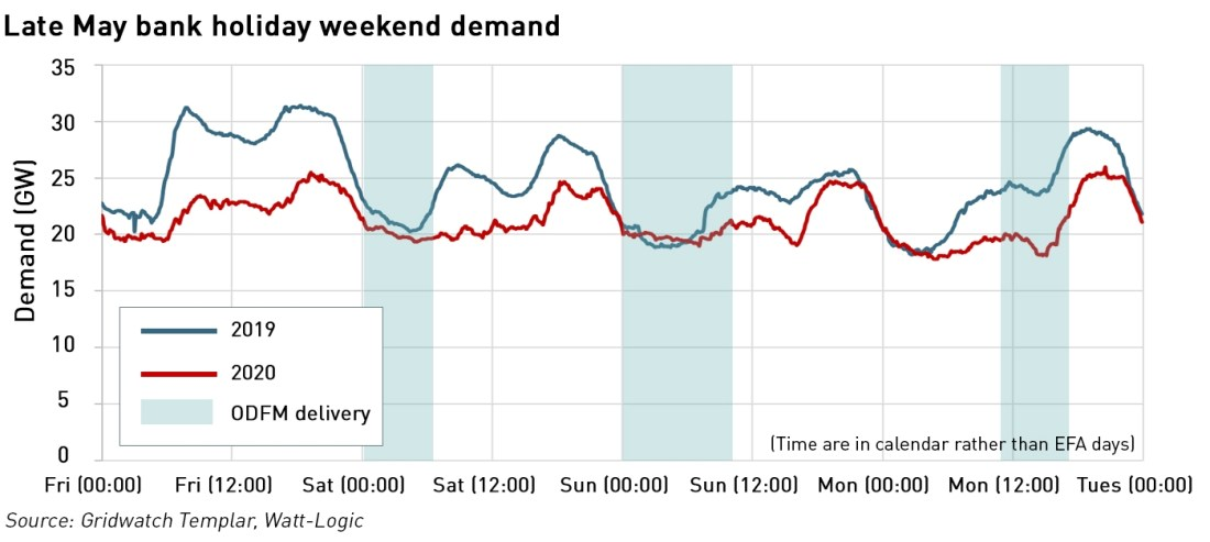 low system demand