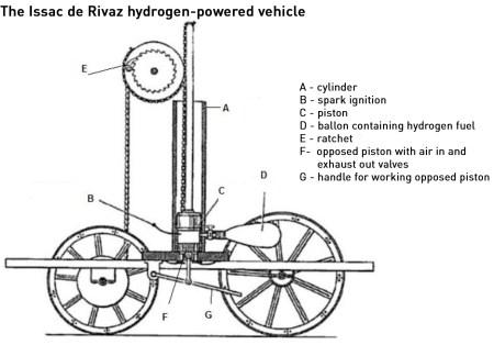 1807 hydrogen car