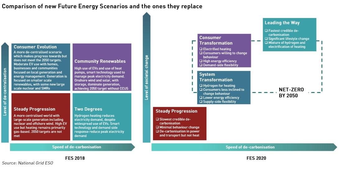 FES-2020 scenarios