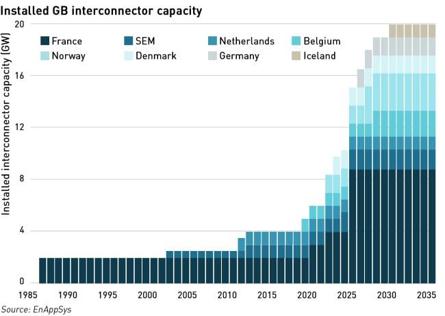interconnector capacity