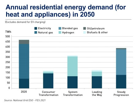 Changes to consumer demand for electricity