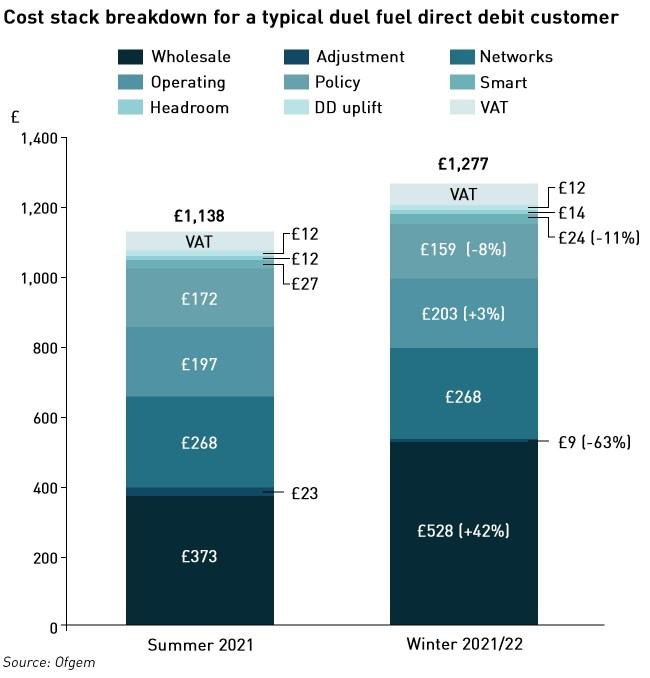 price cap breakdown