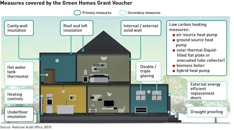 Green Homes Grant Voucher Scheme