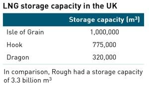 UK gas storage capacity