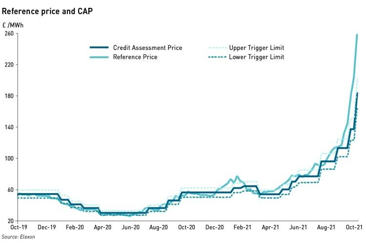 Elexon credit assessment price October 21