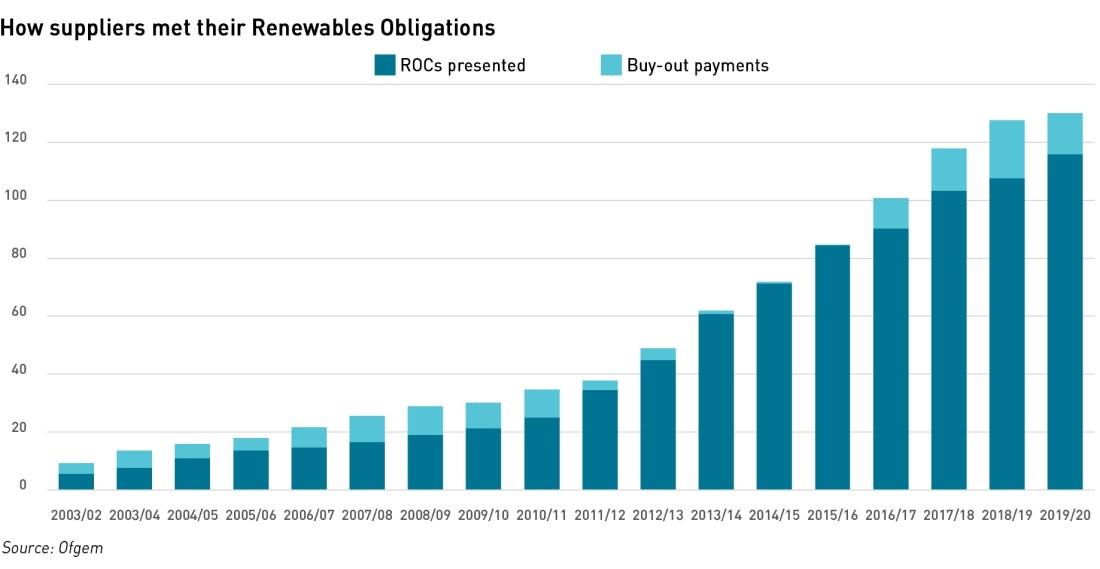 ROCs vs buyout payments