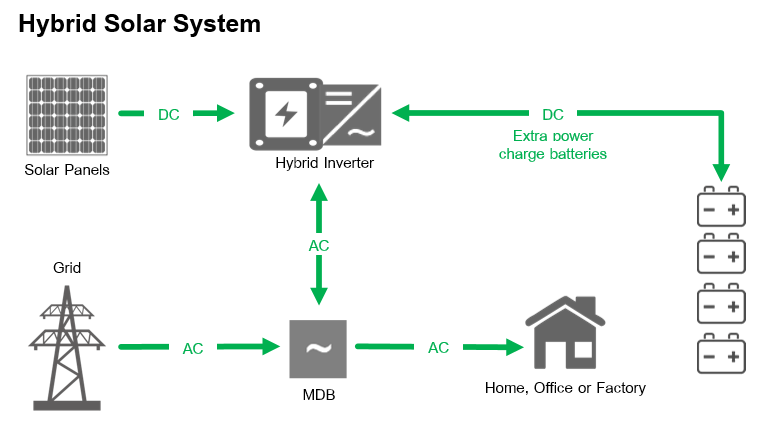 Hybrid Solar System In PAKISTAN , Lahore Islamabad, Karachi