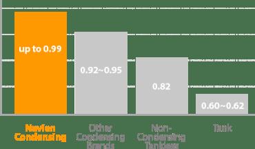Navien Tankless Water Heaters Condensing Chart