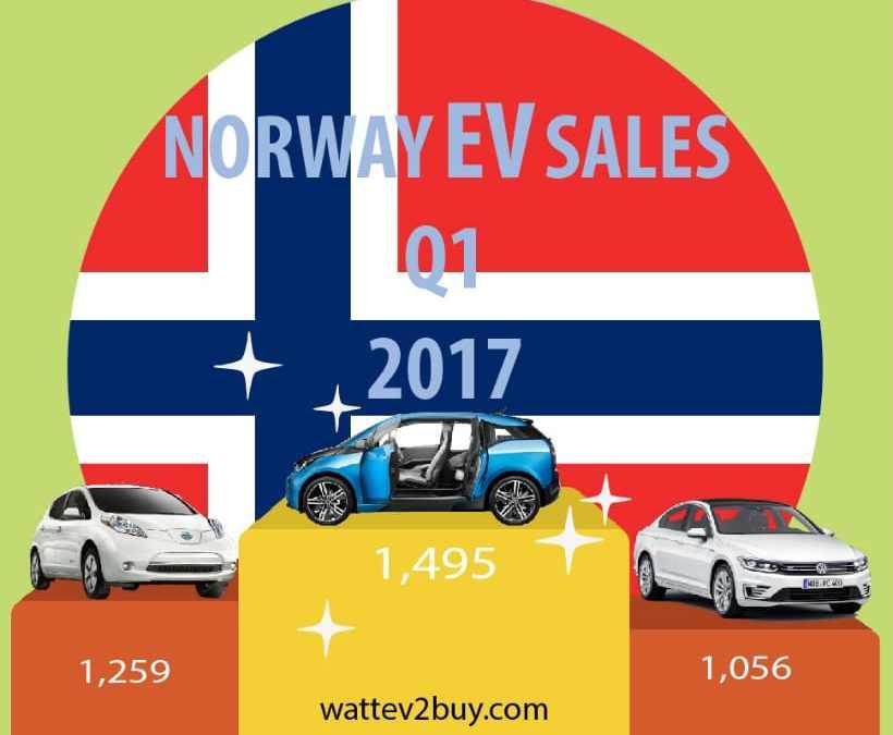 Norway EV sales Q1 2017