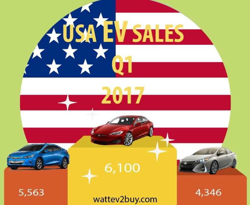 Summary of USA EV Sales Q1 2017
