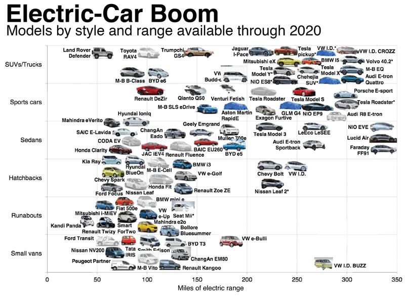 Top 5 Electric Vehicle News Stories of Week 17 2017