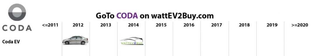 list electric vehicles coda electric car models
