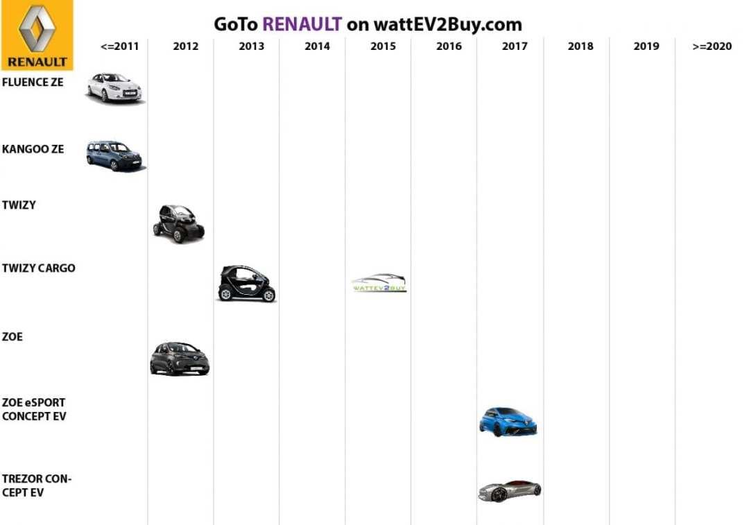 list electric vehicles renault electric car models