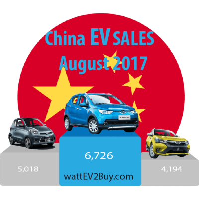 China-Ev-sales-August-2017