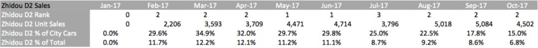 Zhidou-D2-Sales-data