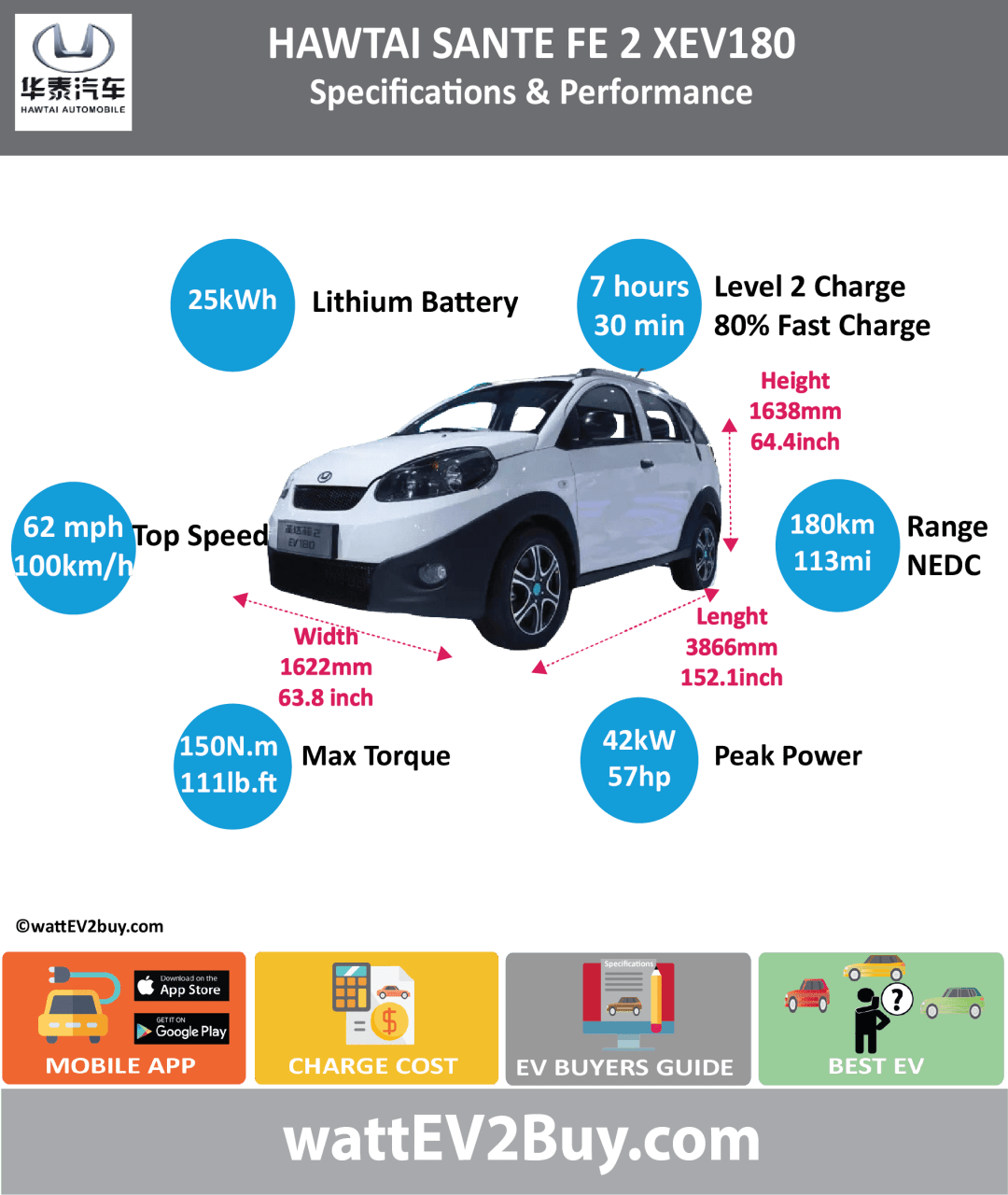 Hawtai Sante Fe 2 EV180 Specs wattev2Buy.com 2018 Battery Chemistry Battery Capacity kWh 25 Battery Nominal rating kWh Voltage V Amps Ah Cells Modules Efficiency Weight (kg) 245 Cell Type SOC Cooling Cycles Battery Type Depth of Discharge (DOD) Energy Density Wh/kg Battery Manufacturer Tianjin Huatai Wei Wei Power Co., Ltd Battery Warranty - years Battery Warranty - km Battery Warranty - miles Battery Electric Range - at constant 38mph Battery Electric Range - at constant 60km/h Battery Electric Range - NEDC Mi 112.5 Battery Electric Range - NEDC km 180 Battery Electric Range - CCM Mi Battery Electric Range - CCM km Battery Electric Range - EPA Mi Battery Electric Range - EPA km Electric Top Speed - mph 62 Electric Top Speed - km/h 100 Acceleration 0 - 100km/h sec Acceleration 0 - 50km/h sec Acceleration 0 - 62mph sec Acceleration 0 - 60mph sec Acceleration 0 - 37.2mph sec Wireless Charging Direct Current Fast Charge kW Charger Efficiency Onboard Charger kW Onboard Charger Optional kW Charging Cord - amps Charging Cord - volts LV 1 Charge kW LV 1 Charge Time (Hours) LV 2 Charge kW LV 2 Charge Time (Hours) 7 LV 3 CCS/Combo kW LV 3 Charge Time (min to 70%) LV 3 Charge Time (min to 80%) 30 LV 3 Charge Time (mi) LV 3 Charge Time (km) Supercharger Charging System kW Charger Output Charge Connector Power Outlet kW Power Outlet Amps MPGe Combined - miles MPGe Combined - km MPGe City - miles MPGe City - km MPGe Highway - miles MPGe Highway - km Max Power - hp (Electric Max) 57 Max Power - kW (Electric Max) 41.8 Max Torque - lb.ft (Electric Max) 110.635787 Max Torque - N.m (Electric Max) 150 Drivetrain Generator Motor Type Electric Motor Manufacturer Electric Motor Output kW Electric Motor Output hp Transmission Electric Motor - Rear Max Power - hp (Rear) Max Power - kW (Rear) Max Torque - lb.ft (Rear) Max Torque - N.m (Rear) Electric Motor - Front Max Power - hp (Front) Max Power - kW (Front) Max Torque - lb.ft (Front) Max Torque - N.m (Front) Energy Consumption kWh/100km E