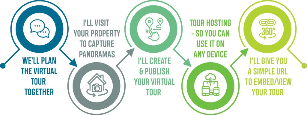 See how easy the design process is with this infographic