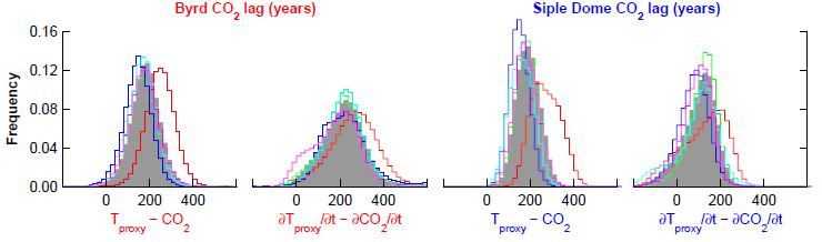 https://i0.wp.com/wattsupwiththat.com/wp-content/uploads/2012/07/antarctic_co2_lag_pedro_et_al_fig2.png?w=740&ssl=1