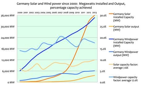 Renewable Energy in perspective: Solar and Wind power