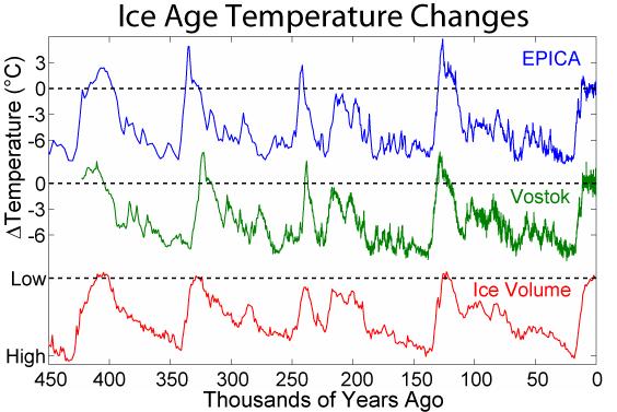 Inconvenient: New paper finds the last interglacial was