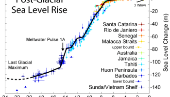 Observed sea level rise still is (just) within the 'natural range