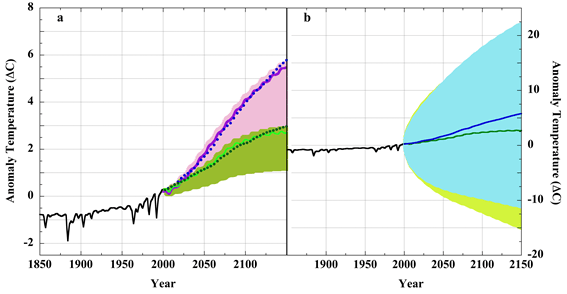 Are Climate Modelers Scientists? | Watts Up With That?