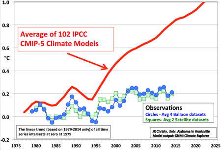 How reliable are the climate models? | Watts Up With That?