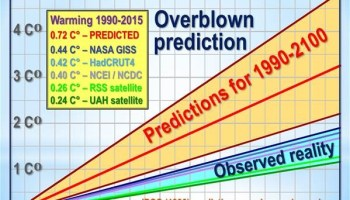 The credibility gap between predicted and observed global warming