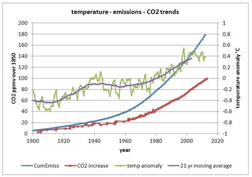About spurious correlations and causation of the CO2
