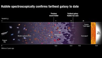 A new galaxy distance record by the Hubble Space Telescope