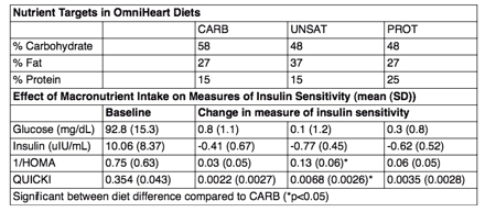 Abstract 15253: Effect of Carbohydrate, Unsaturated Fats and Protein Intake on Measures of Insulin Sensitivity: Results From the OmniHeart Trial