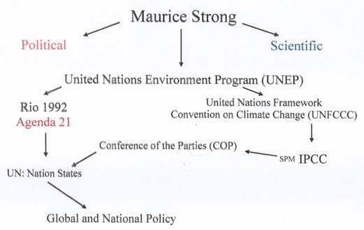 The Tangled Web of Global Warming Activism | Watts Up With That?