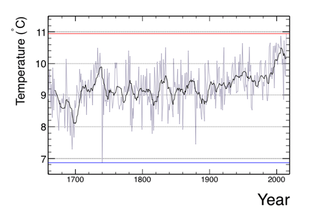The Rise and Fall of Central England Temperatures – help