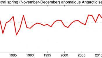 AGU: Extraordinary storms caused massive Antarctic sea ice