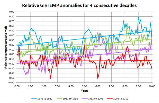 Is the recent global warming slowdown real, or is it fake