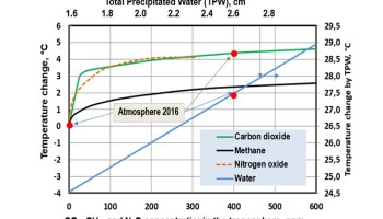 On the Reproducibility of the IPCC's climate sensitivity