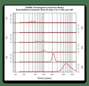 CEEMD Bond Iceland 1 Data Periodogram