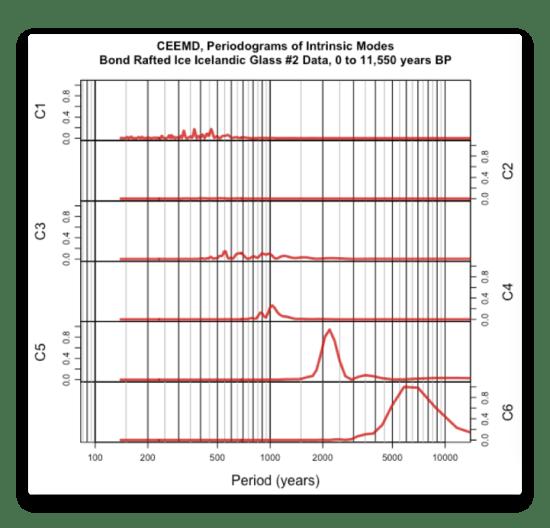 CEEMD Bond Iceland 2 Data Periodogram