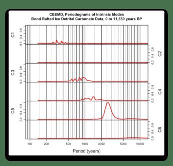CEEMD Bond Iceland Detrital Carbonate Periodogram