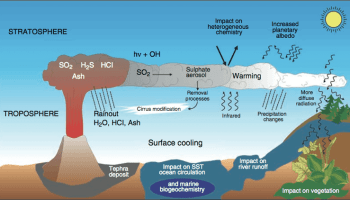 Another known unknown – volcanic outgassing of CO2 | Watts Up With That?