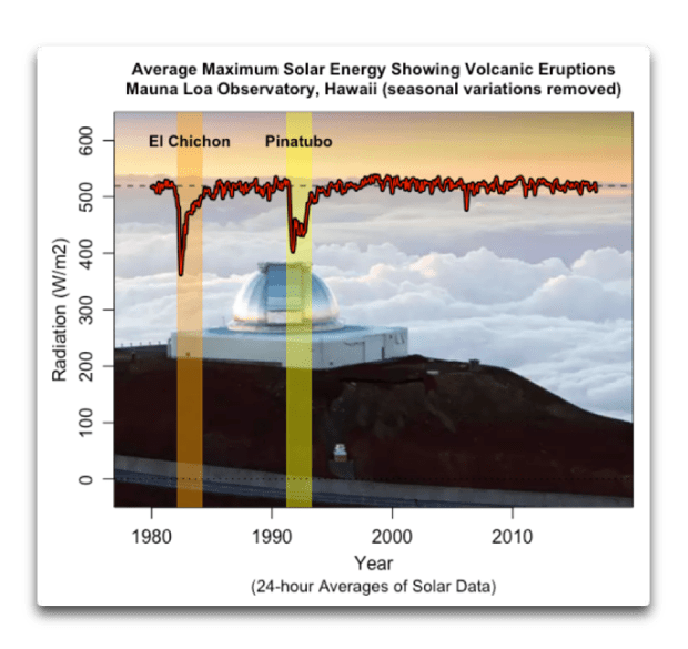 average max solar mauna loa with volcanoes.png