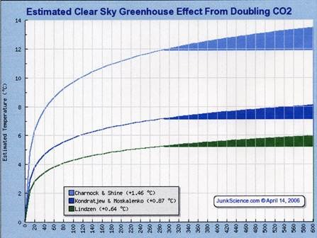 The Biggest Deception in the Human Caused Global Warming