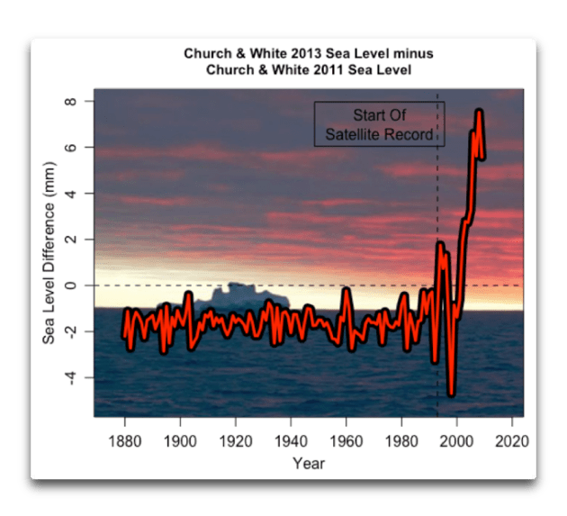 C&W sea level difference 2011 2013.png